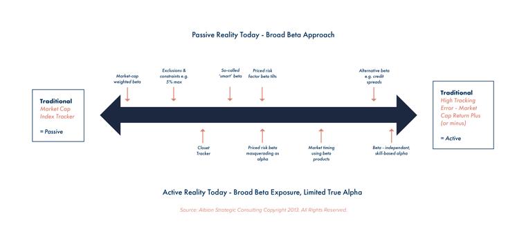 Albion Graph Asset