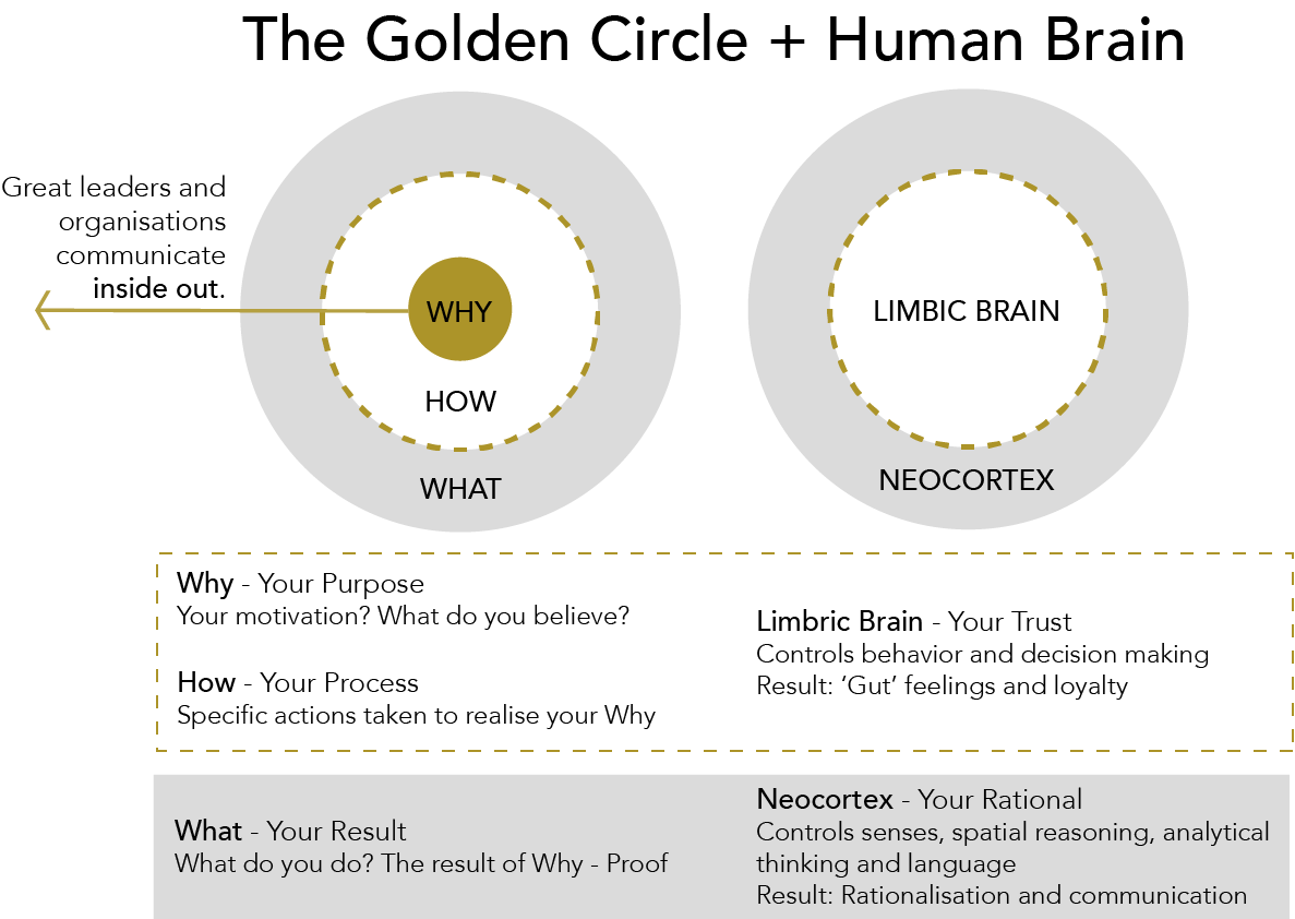 Simon Sinek's 'The Golden Circle' concept illustrated. Start with Why.