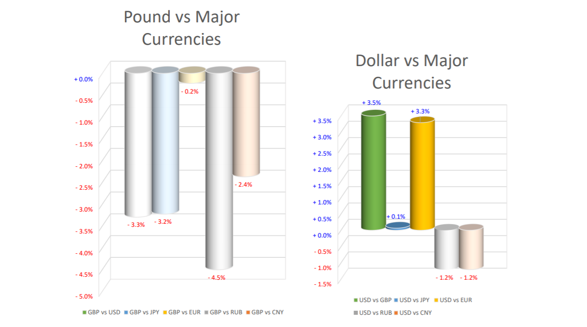pound v