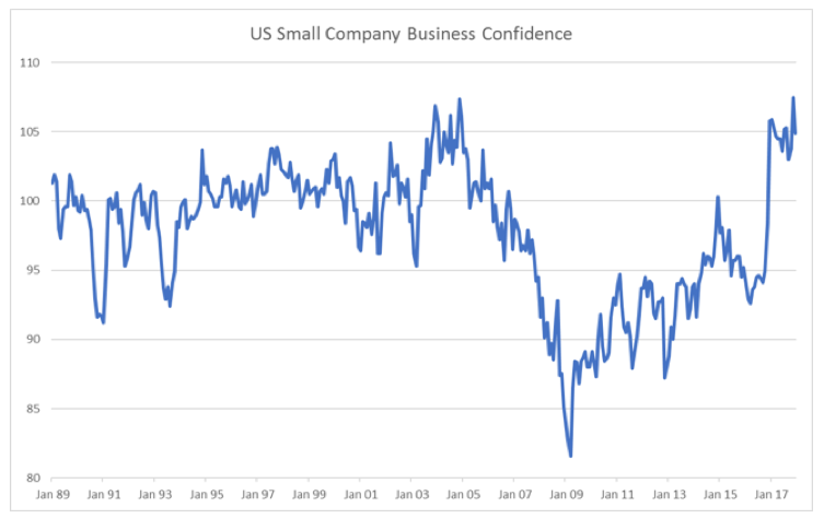 smallcompanybusinessconfidence-1.png